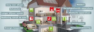 Zorg & Milieu Thuistechnologie