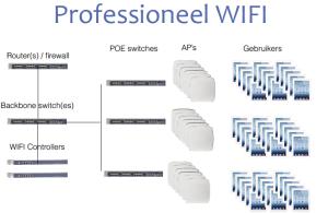 Professionele wifi en ipads